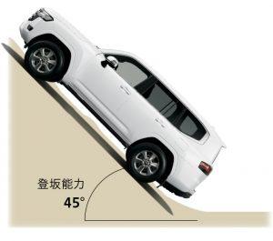 3.3L V6ツインターボディーゼルエンジン