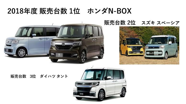 2018年度新車販売台数ランキング 1)N-BOX系・・・・・・・・・・...