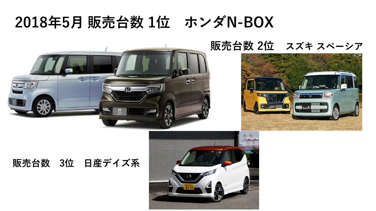 ■2019年5月の新車販売台数(自販連、全軽協調べ) 1)N-BOX系 ...