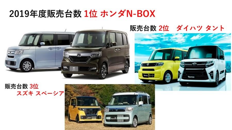 ホンダN-BOX、ダントツ2019年度新車販売台数ナンバー1に! 自販連...